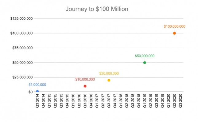 Reaching US$100 Million in lifetime bounties