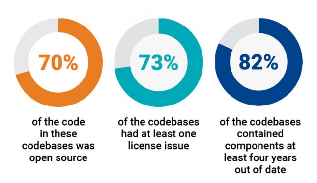 An Open Source Audit Digs Into a Codebase to See What's Inside