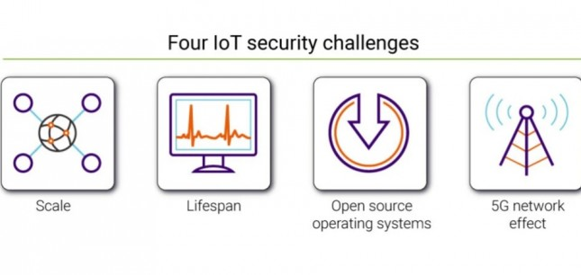Four IoT security challenges